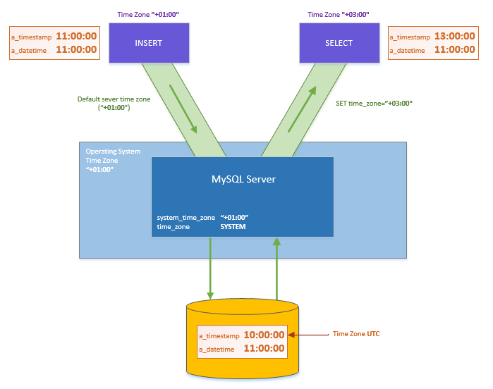 MySQL Date Types and Time Zone support