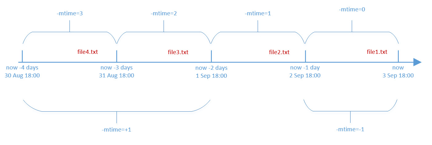How -mtime and -ctime reference time