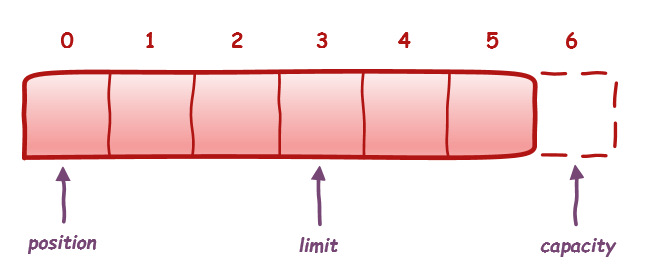 Java NIO Buffer state: position, limit and capacity